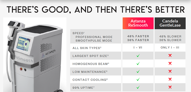 Astanza ReSmooth Laser Hair Removal