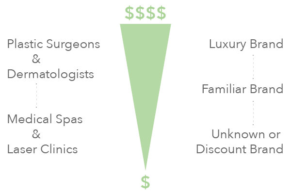 Cost of Laser Hair Removal Treatments