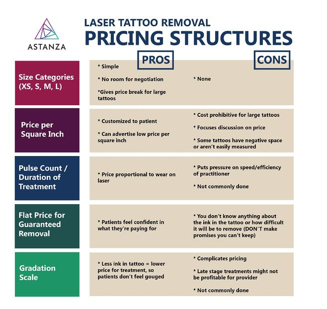 laser tattoo removal pricing structures