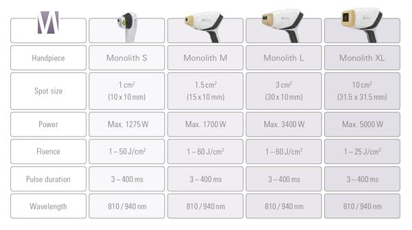 MeDioStar Laser Hair Removal Monolith Handpieces