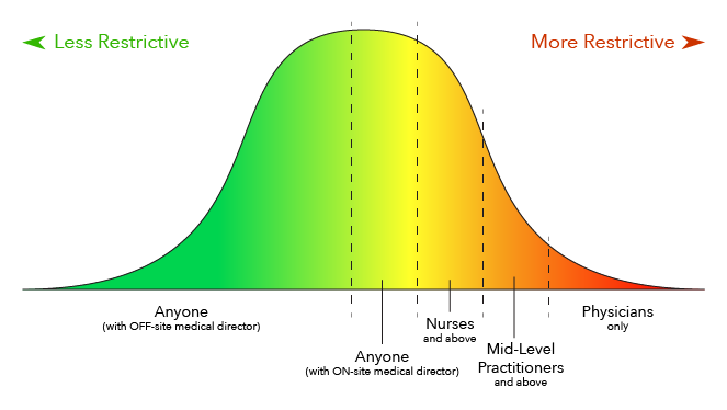 State_Regulations_Bell_Curve